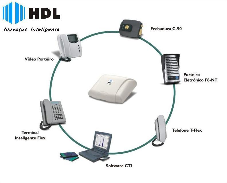 Produtos HDL